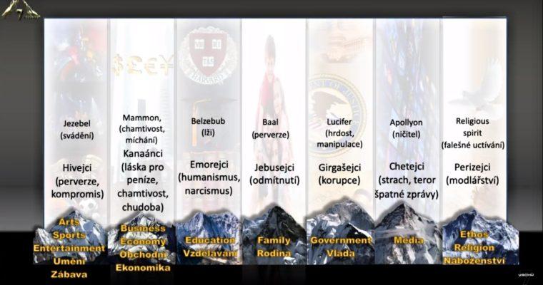 Čeští aslovenští křesťané dobývají sedm vrcholů
